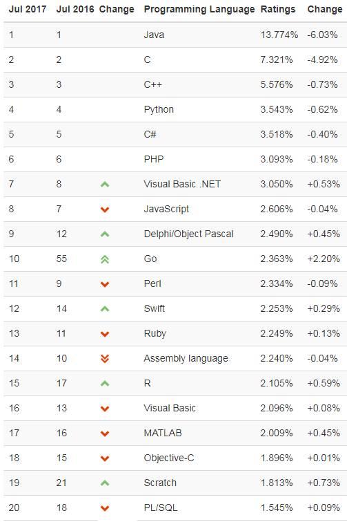 2017年7月TIOBE编程语言排行榜: