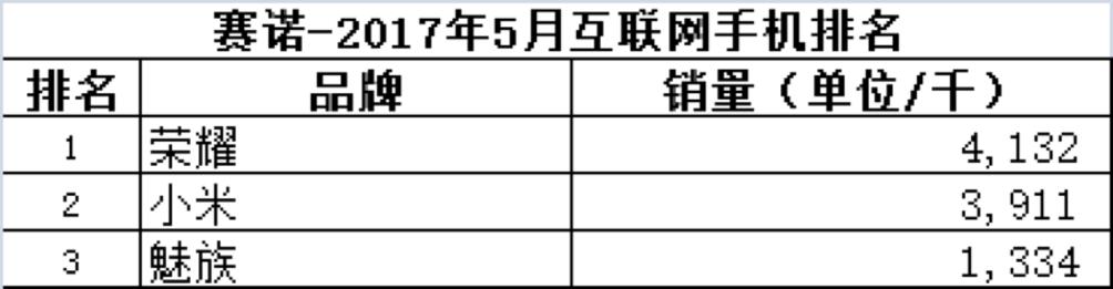 2017年5月互联网手机排名