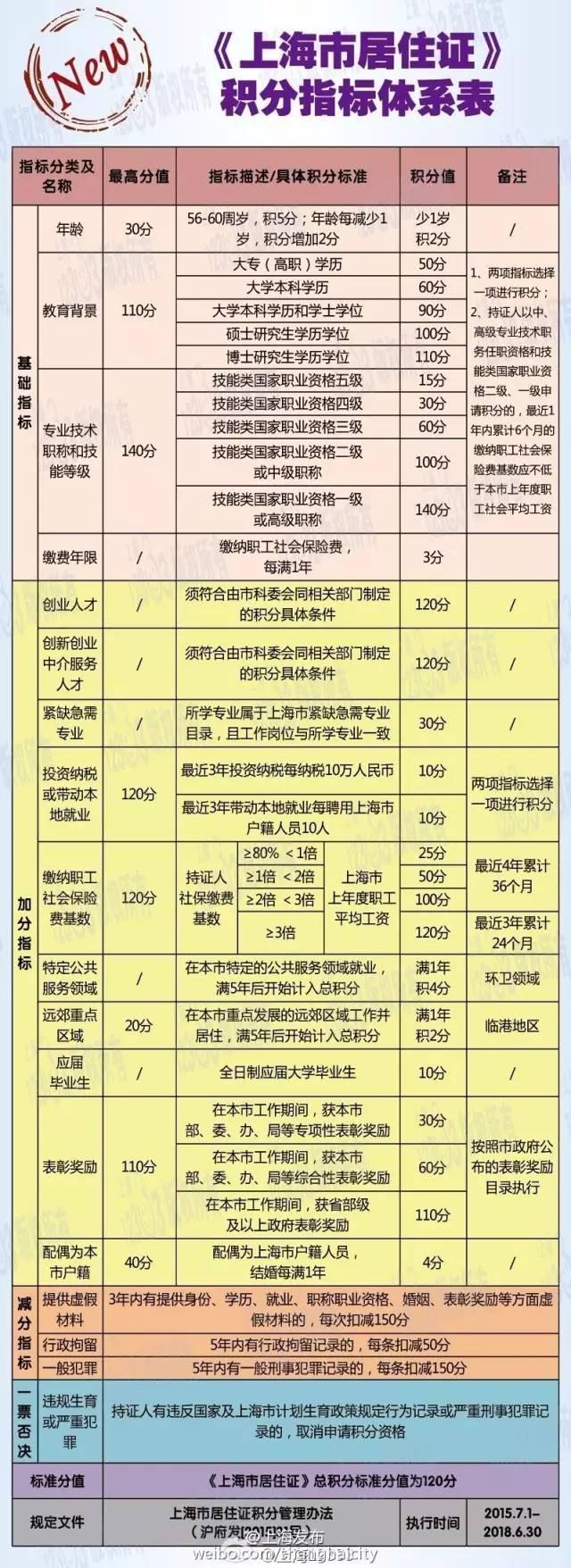 各类人员落户上海全攻略(2017版)