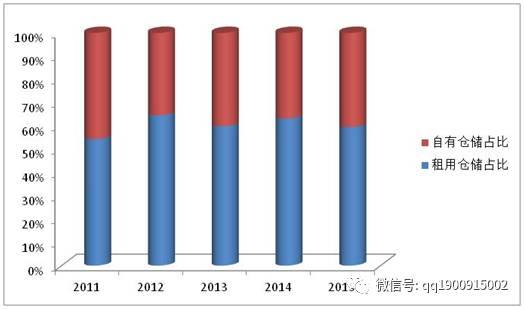 2016年全国重点企业物流统计调查报告
