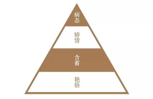 口袋里的文艺笔记 · 马未都给中国的审美画出金字塔层级,快来对号