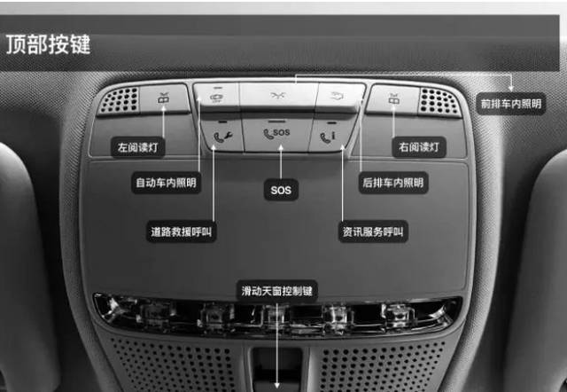 奔驰新e车内功能按键图解_搜狐汽车_搜狐网