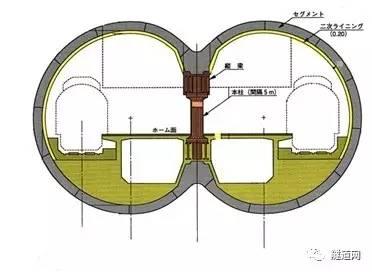 站台区为两条单圆盾构,后来逐渐演变出双圆,3圆,h&v等形式.