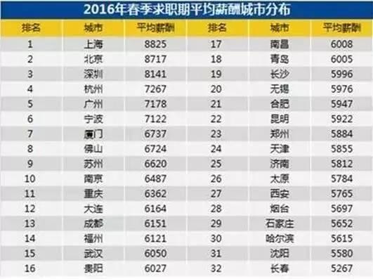 2017全国人均工资_近两年人均工资统计图
