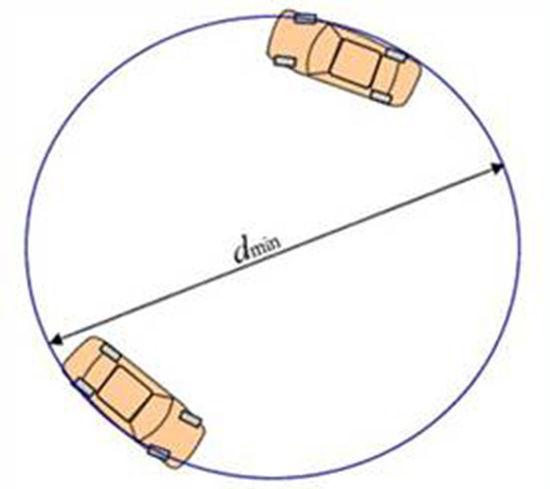 汽车 正文    最小转弯直径将汽车方向盘转到极限,让汽车进行圆周运动