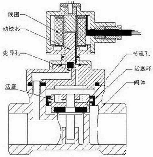 比教科书直观100倍!高清动画介绍电磁阀工作原理图片