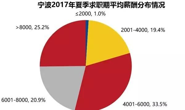 刚发布,2017宁波人平均工资出炉!好多小伙伴都看哭了