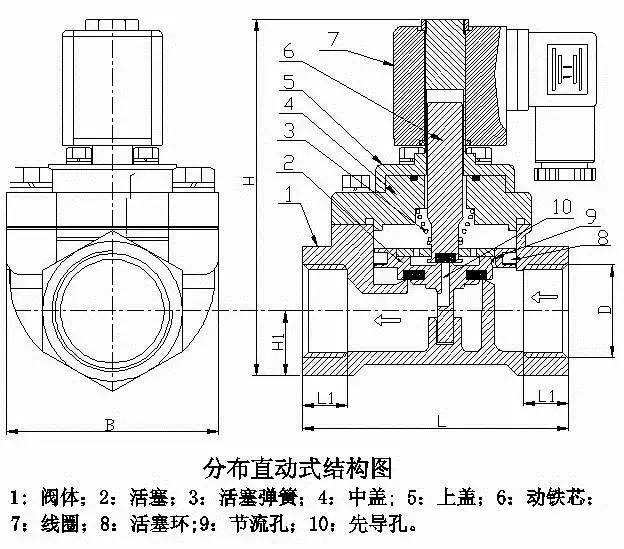 其它 正文  原理 :常闭型通电时,电磁线圈产生电磁力把敞开件从阀座上图片