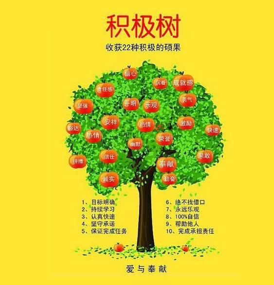 最后附上积极树和消极树,如果你现在结的积极                    望