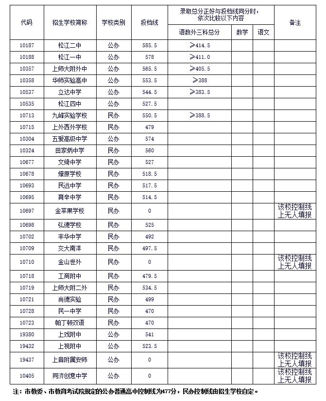 【热点聚焦】高中!2017年松江区所有普通高中平凉中招重磅图片