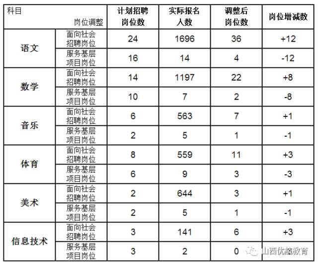 榆次市总人口数是多少_四川省阆中市总人口是多少