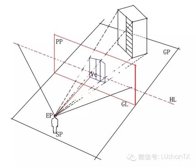 问:在建筑手绘时,什么时候用一点透视,什么时候用两点透视,什么时候用