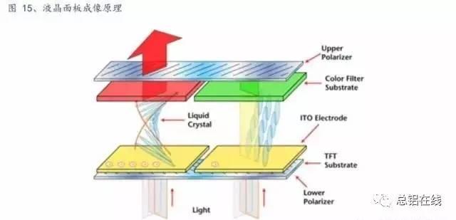 液晶面板的工作原理_液晶表盘工作原理