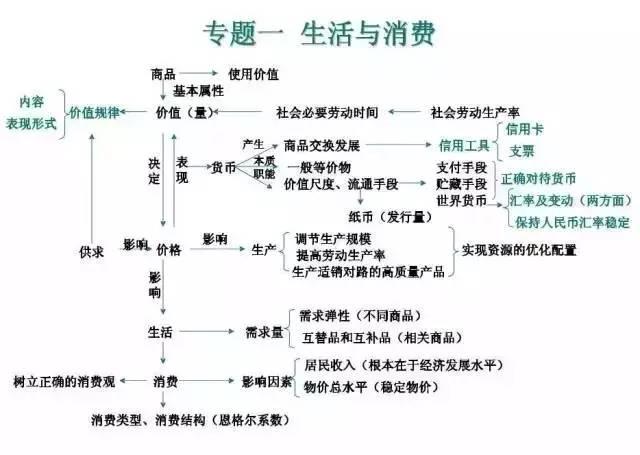 Word怎么画漂亮的树形图(组织框架图)?