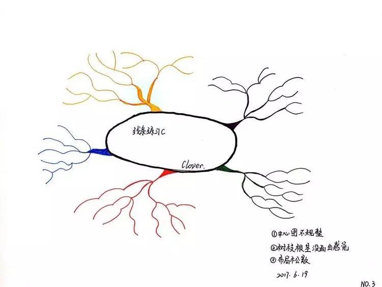 四课【全图版】左右脑功能图,临 初次接触小图标,大概了解小图标