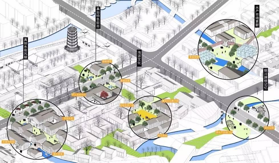 图10 文化空间改造节点图 (左下:真如古镇复原街区;右上:水产市场更新街区) 策略二:生态修复 将生态修复的手法与景观塑造相结合,优化高密度城市地区生态环境。比如在基地的中间设置的湿地公园,采用跌落、沉淀的方式从屋顶收集雨水,灌溉下方的花田,通过生物过滤后,又到达中央的水广场。而水广场在雨水量不同的季节,有不同的景观效果和活动体验,也为周边将会出现的核心家庭人群创造亲子活动的场所。另外,在生态轴线的串联下,立体绿化也是我们考虑的要素,屋顶绿化、立面绿化等手法突出了我们对地区生态环境持续恶化问题的回应。