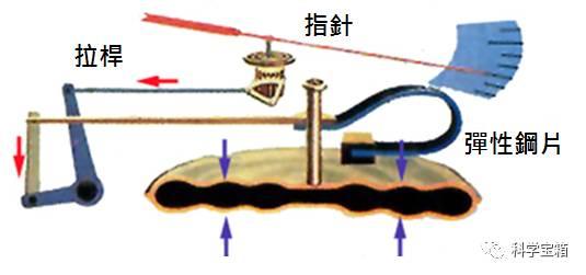 气压计什么原理_简易气压计的制作原理