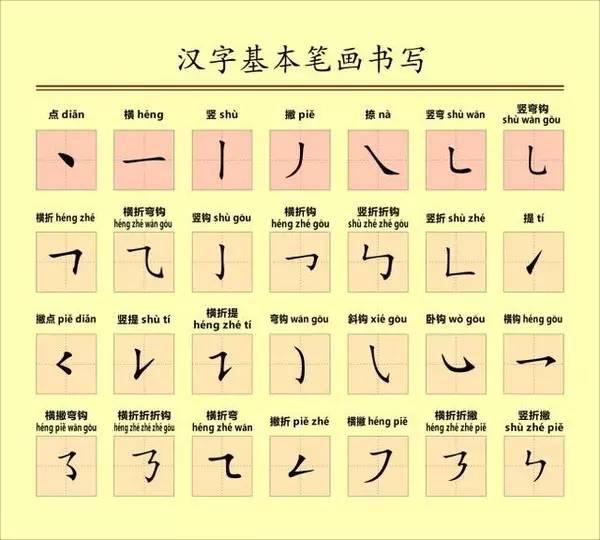 汉字笔顺规则 老师和家长们收藏喽