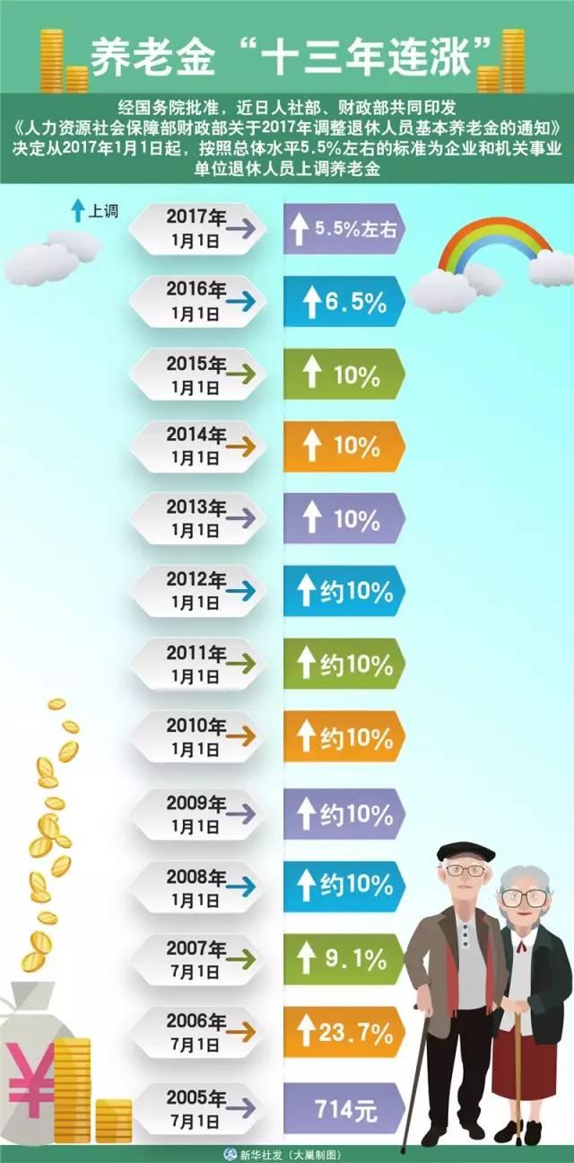 山东枣庄市完成企业退休人员基本养老金调整-新华网山东频道