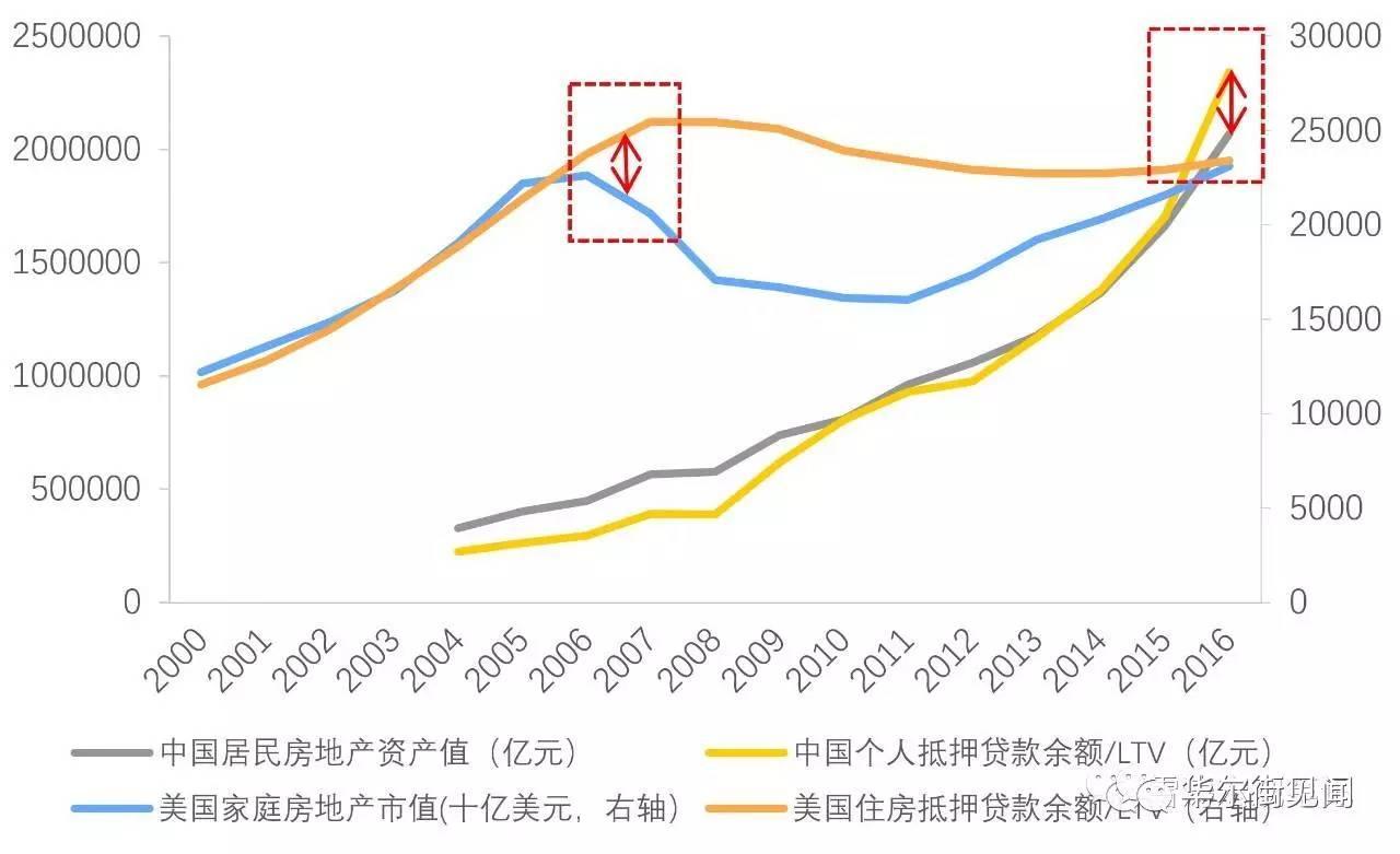 次贷危机下的美国经济总量排名_08年美国次贷危机图片(3)
