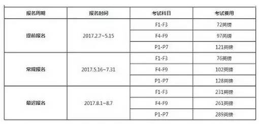 9月 12月ACCA报名时间 费用及报考流程汇总