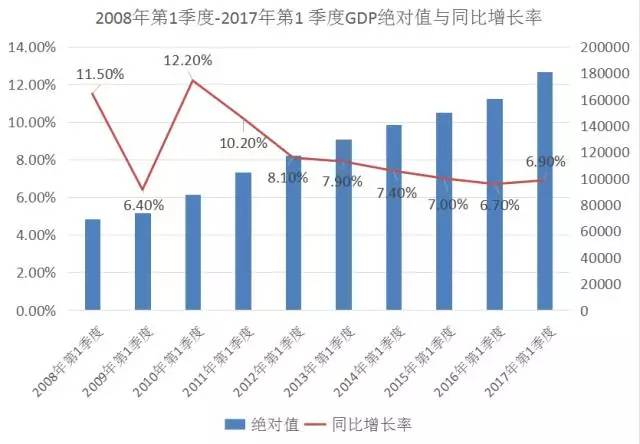 2017gdp增长率_中国历年gdp增长率图