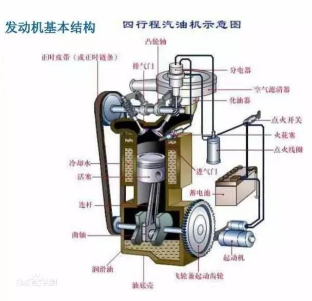 【飞行小讲堂】发动机系列之活塞发动机