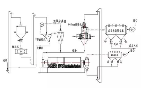 【分享】PO425水泥粉磨电耗降至20度以下的技术途径
