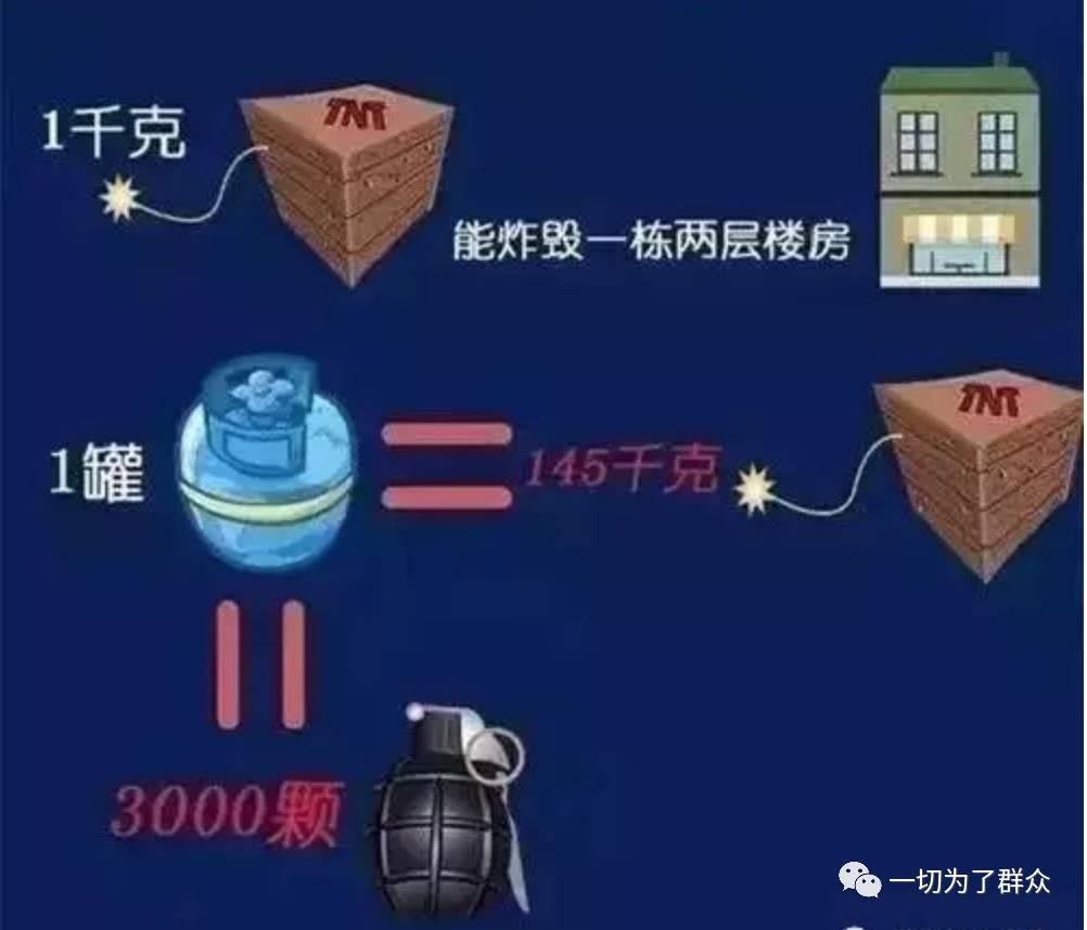 煤气罐日常如何使用?