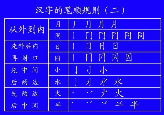 旁的笔画顺序-国家规定的汉字笔顺正确写法,看看你有多少字的笔顺写错了 必须收藏