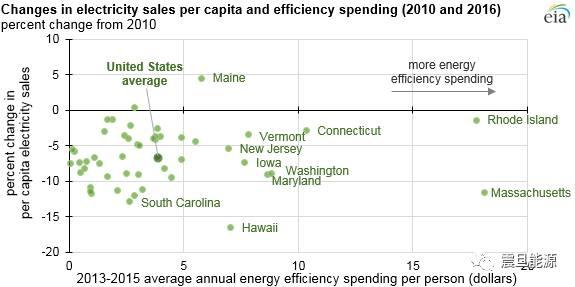 美国人均用电量_美国人均收入地图