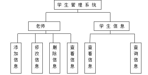学生信息管理系统开发