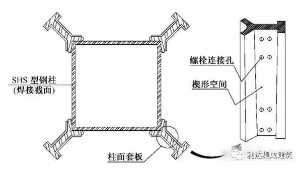 中,外钢结构住宅的几种实用体系