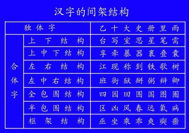 国家规定的汉字笔顺正确写法,看看你有多少字的笔顺写错了 必须收藏