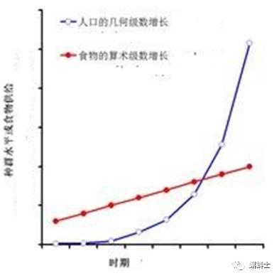 郑州网站假设_人口模型的假设