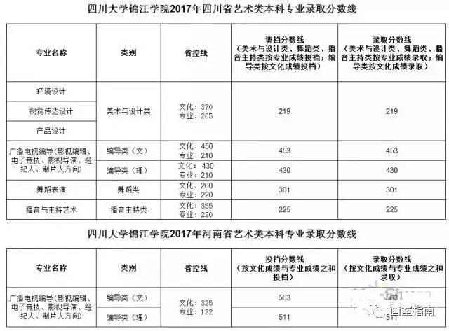 首都师大 济南大学等7所院校2017艺术类专业录取线