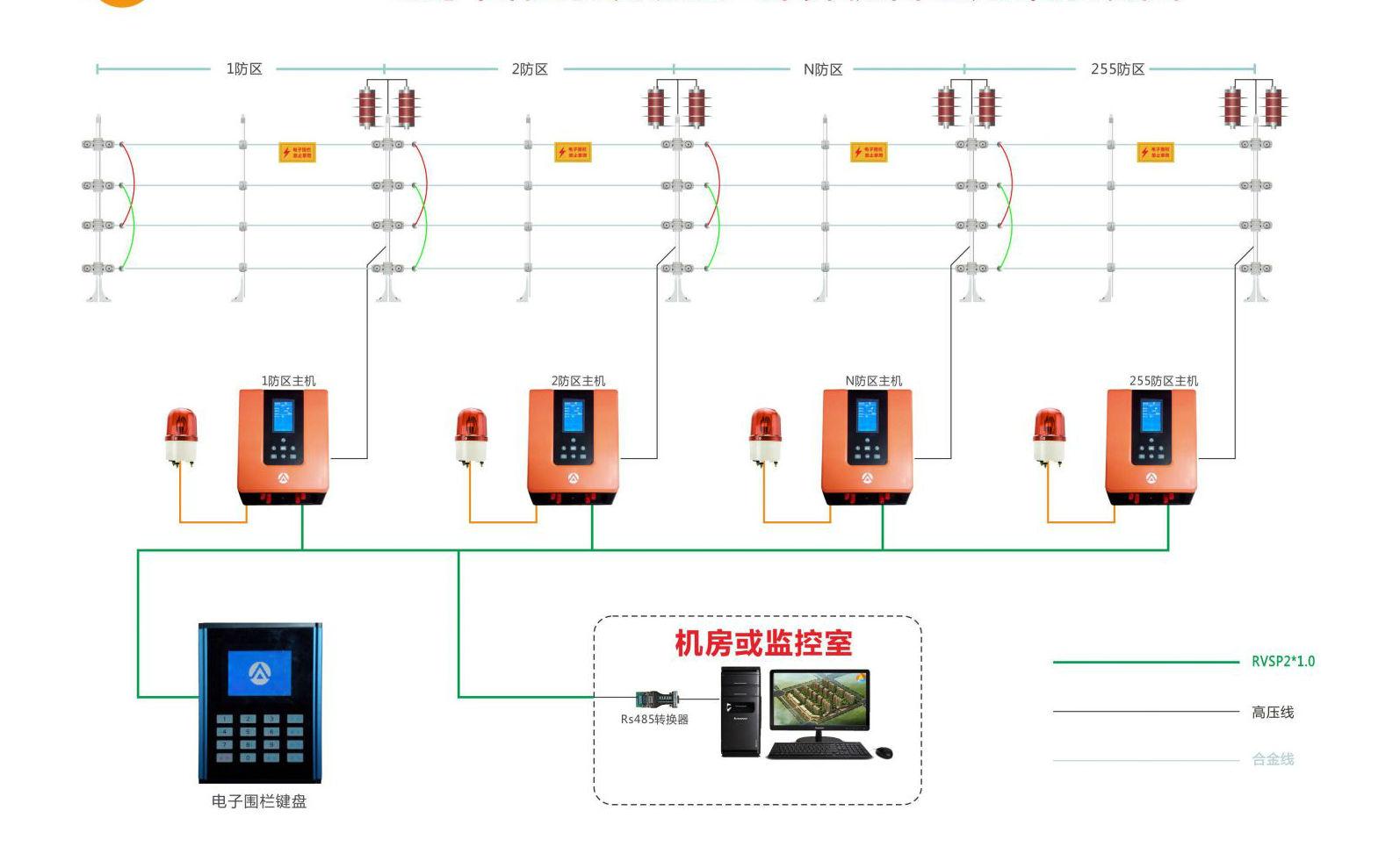 电子围栏可以远程操作:可以通过键盘,软件以及局域网来控制主机