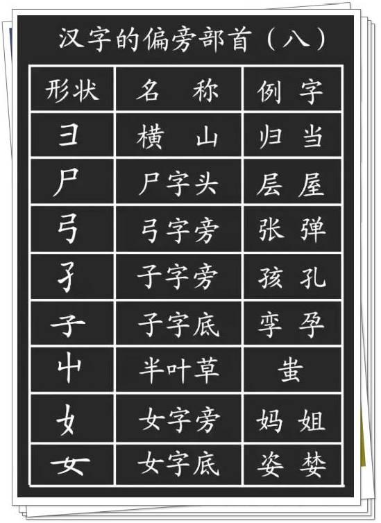 语文汉字的基本笔画 偏旁部首详解,干货收藏