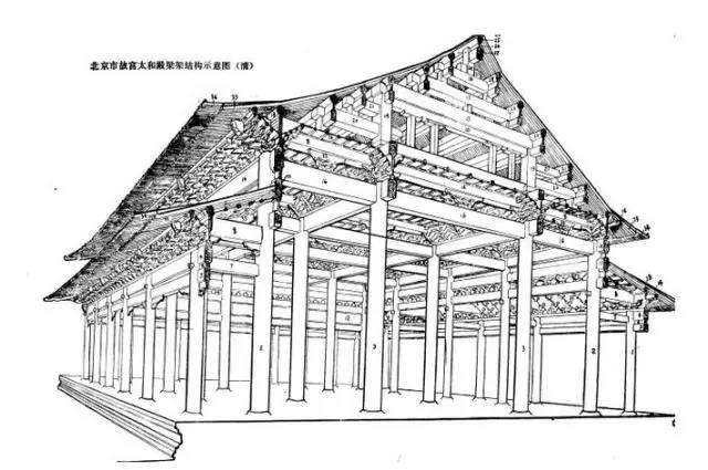 文化 正文  故宫核心太和殿梁架结构 片子一开头就介绍道:故宫,中国最