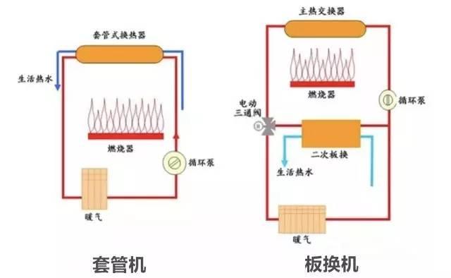 生活热水的优先运行由电动三通阀来完成,当有生活热水需求时,电动图片