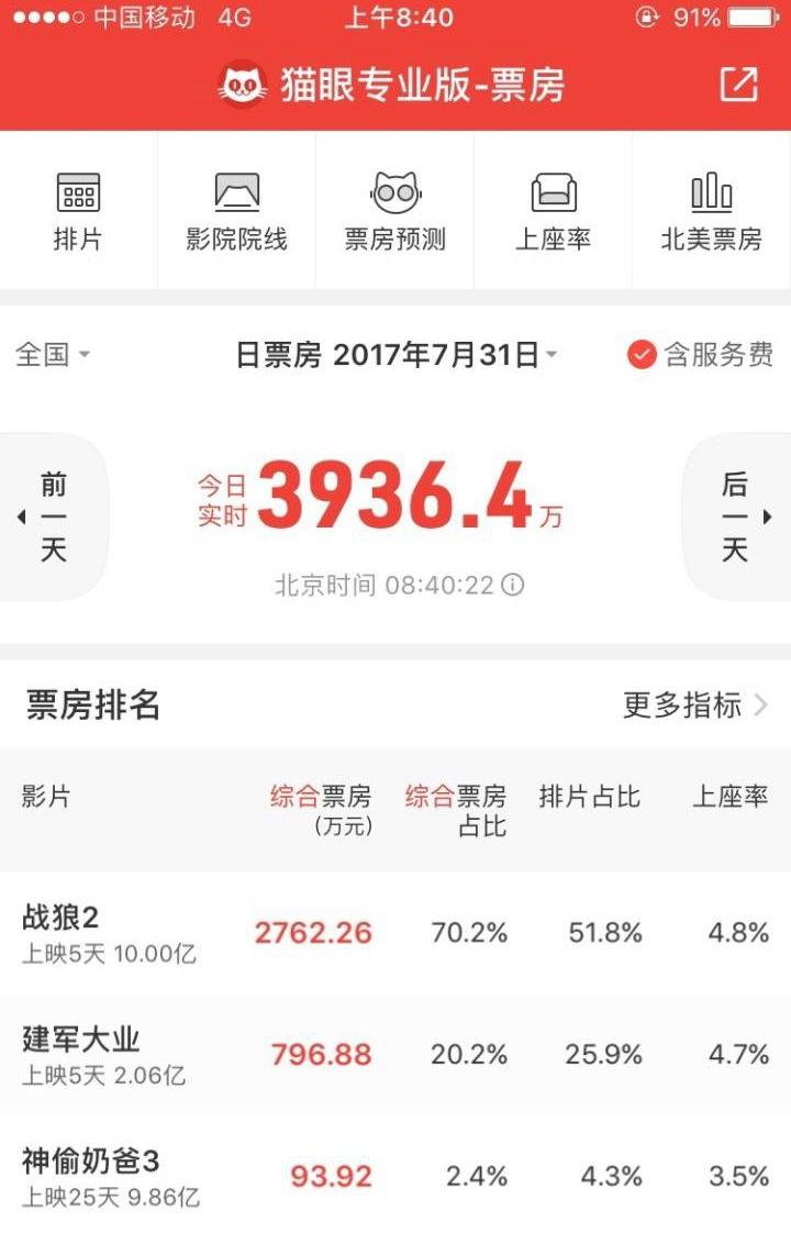 《战狼2》85小时票房破10亿_刷新华语片影史纪录