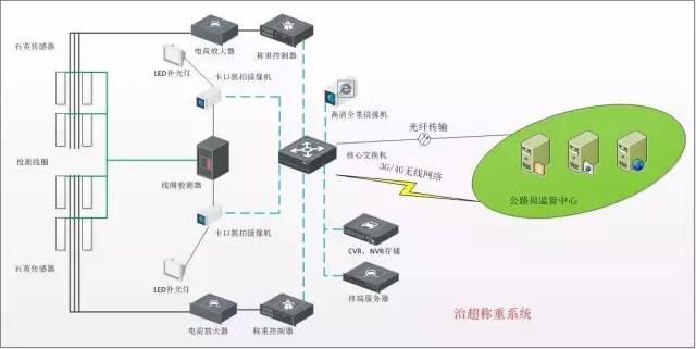 各个行业弱电系统解决方案(含拓扑图)