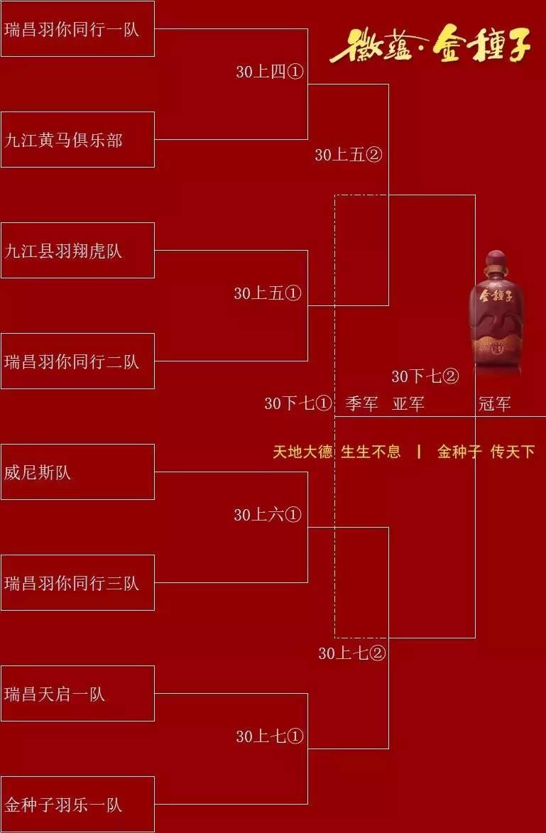 淘汰赛对阵时间表 金种子杯 瑞昌市羽毛球团体赛