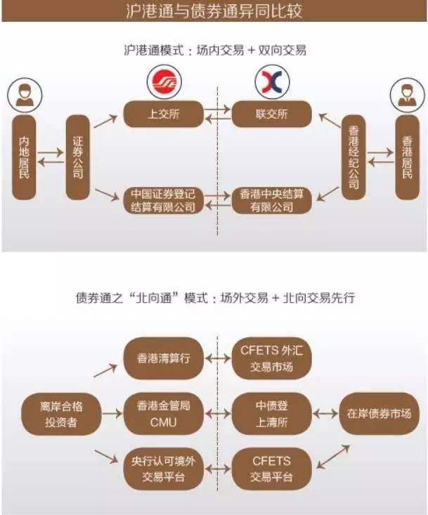 外资持有10 万亿中国债券,或将不再是一个梦想