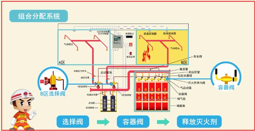 注册消防工程师-气体灭火系统分类和组成a