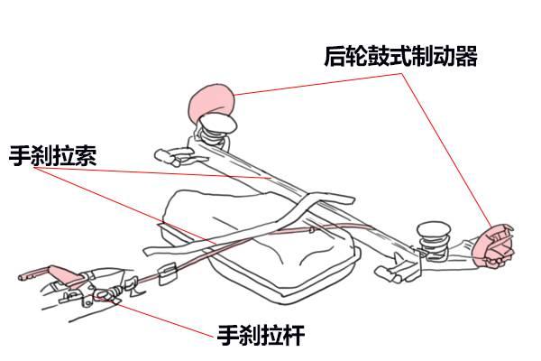 手刹原理 类似自行车闸线 手刹系统都是通过钢丝拉线制动 拉起手刹