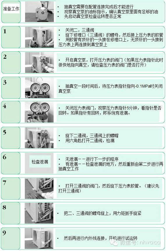 六,新冷媒空调安装步骤 1.r410a特性及注意事项
