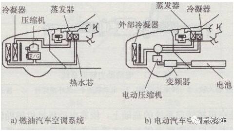 传统汽车空调与电动汽车空调结构对比