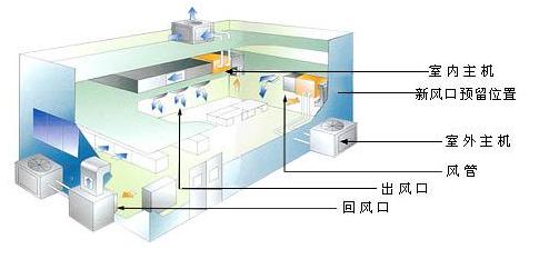 1.安装位置是否恰当 安装位置至关重要,不可随心所欲。室内机机身离地要1.8~2.2米,内机出风口周围没有任何障碍物;室外机是否避开油烟重、风沙少、阳光直射等地方,装置支架是否有便于安装和维修的必要操作空间等等。 2.用材是否合格 安装中央空调的时候所使用的材料都是要具有一定的防腐作用,排风管道必须采用不燃材料或者是难燃材料,空调配件不得使用对人体有害的材料。 3.