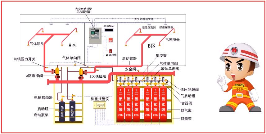 注册消防工程师-气体灭火系统分类和组成b